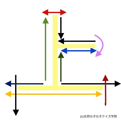 Q360 地図の矢印